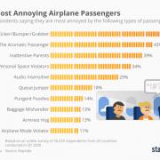 Statista - annoying airplane passsengers