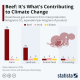 Statista - meat and climate change