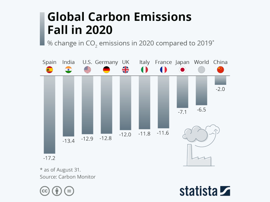 Statista - carbon emission fall in 2020