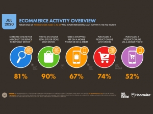 Datareportal - ecommerce overview