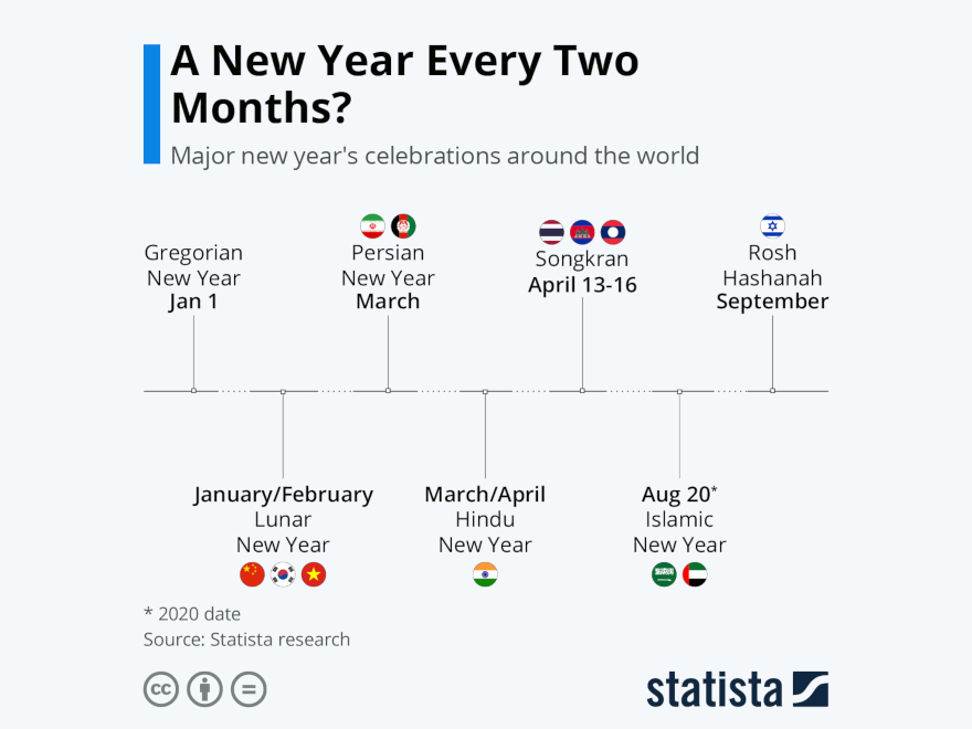 Statista - New Year