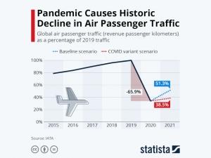 Statista - air passenger traffic