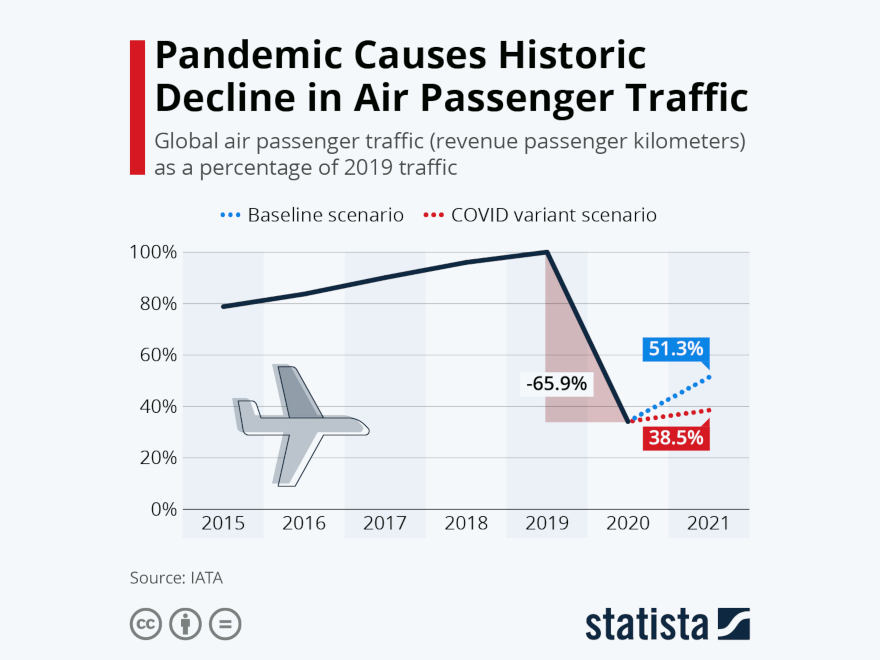 Statista - air passenger traffic