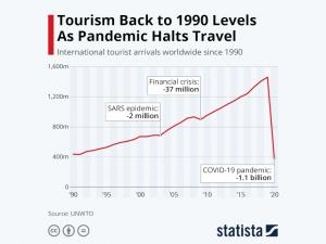 Statista - international tourist arrivals