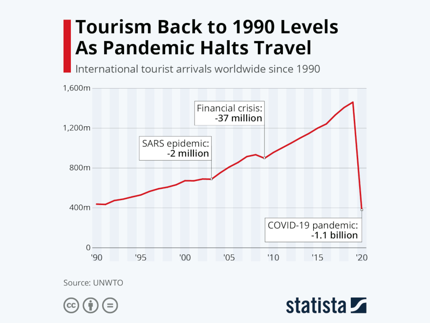 Statista - international tourist arrivals
