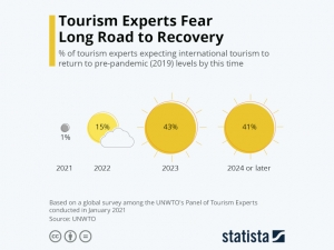 Statista - turism recovery