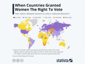 Statista - women right to vote