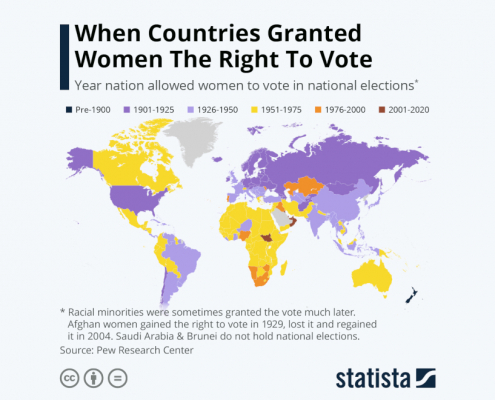 Statista - women right to vote
