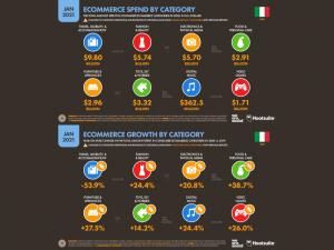 Italia - ecommerce per categoria